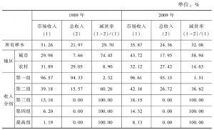 表3 政府干预前后的相对贫困率