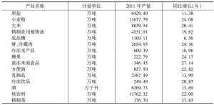 表1 2011年食品工业主要产品产量