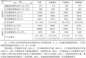 表9 农民工市民化的综合成本<superscript>1</superscript>