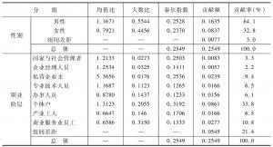 表4-16 按个人特征分组的泰尔指数