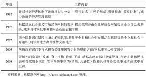 表11 中央政府职能转变的历史进程