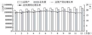 图1 2012年银行业金融机构资产负债增长情况