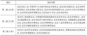 表1 已经认定的市级枢纽型社会组织