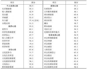 表1 北京市居民社会心态状况