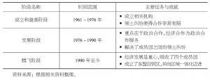 表1-2 东盟的主要发展阶段