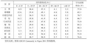 表2-3 东盟成员国人口概况