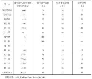 """表4-33 2010年""""东盟+3""""的金融资产分布"""