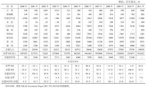 表6-3 2000~2011年东盟FDI年度流入概况