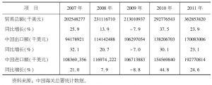 表7-1 2007~2011年中国与东盟双边贸易情况