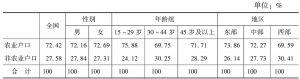 表1-3 全国及不同特征劳动力的户口性质分布