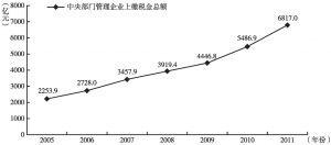 图3 中央部门管理企业上缴税金变化(2005~2011年)