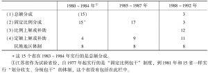表1 财政包干制的变化过程(省级单位个数)