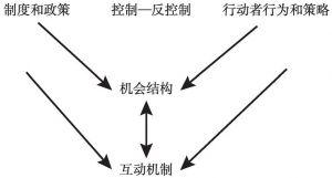 图1 本研究基本分析框架