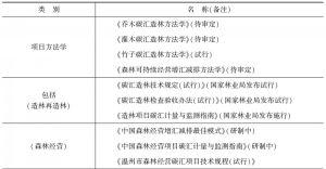 表1 中国绿色碳汇基金会试行标准和规定