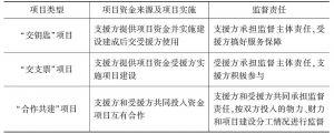 表1 对口支援资金物资监督检查职责分工
