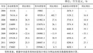 表9-5 金砖国家的主要货物平均出口商品量变化