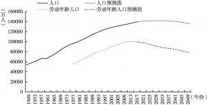 图1 中国人口变化趋势
