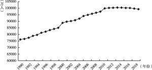 图2 中国劳动年龄人口:15~64岁