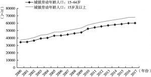 图3 中国城镇劳动年龄人口