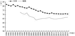 图4 中国劳动参与率