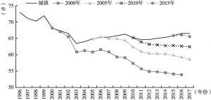 图5 中国劳动参与率