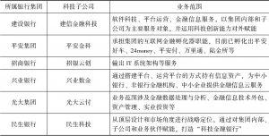 表2 部分银行集团成立的科技子公司