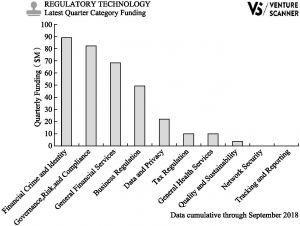 Figure 3 The recent funding per category of regulatory technologies(VentureScanner)
