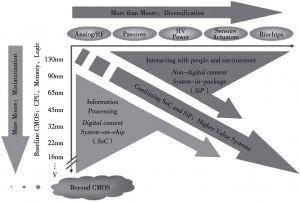 图1 集成电路技术发展路线