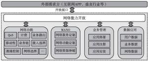 图11 5G能力开放平台