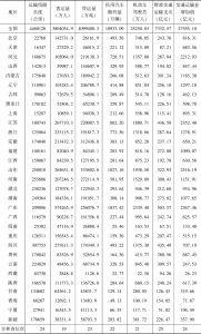 表4-1 2012年吉林省交通运输业发展情况比较