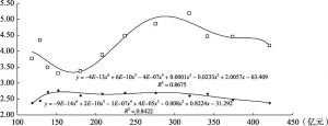 图4-2 吉林省综合运输系统与区域经济协调发展的关系[横轴为交通运输业增加值、纵轴为区域差距(上)和城乡差距(下)水平]