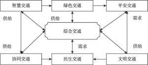 """图4-4 基于""""七个交通""""的综合运输系统框架"""
