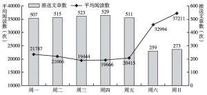 图6 每条信息平均阅读数的周分布