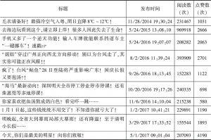 """表3 """"广东发布""""人气最高的前十篇文章"""