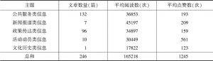 """表4 """"广东发布""""不同主题推送文章的阅读数和点赞数差异"""