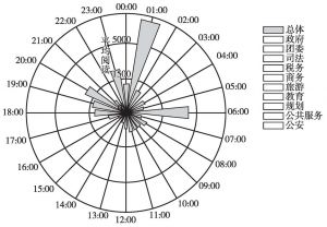 图3 发布时间与平均阅读数