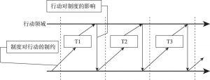 图3 结构化过程的连续模型