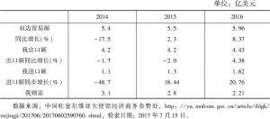 表3 2014~2016年中塞双边贸易额
