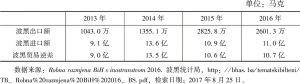 表2 2013~2016年波黑—中国双边贸易总额