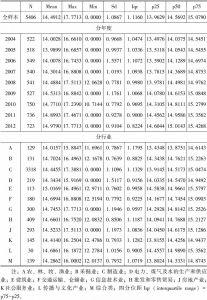 表4-8 货币薪酬的描述性统计