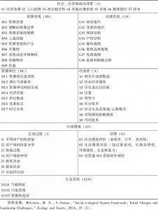 表3-1 社会—生态系统框架的二级变量