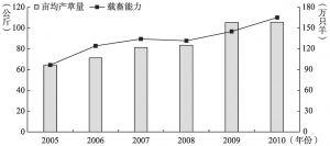 图4-3 2005~2010年阿巴嘎旗亩均产草量和理论载畜量变化情况