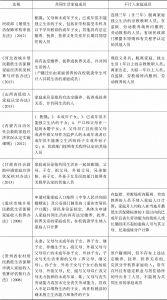 表2 相关法规对家庭成员认定的规定