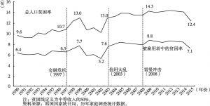 图2 1990年至今的员工贫困率趋势