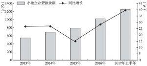 图4 2013~2017年上半年青海省小微企业贷款余额及变化情况