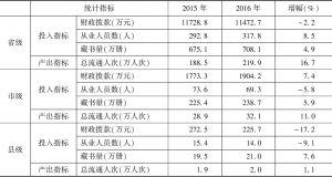 表2 2015~2016年实验基地公共图书馆投入产出指标均值