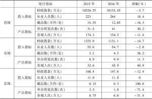 表3 2015~2016年实验基地博物馆投入产出指标均值