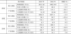 表4 2015~2016年实验基地文化馆投入产出指标均值