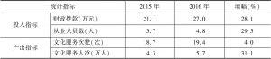 表5 2015~2016年实验基地文化站投入产出指标均值