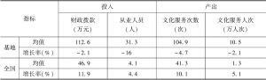 表8 2016年实验基地文化馆与全国文化馆绩效指标对比